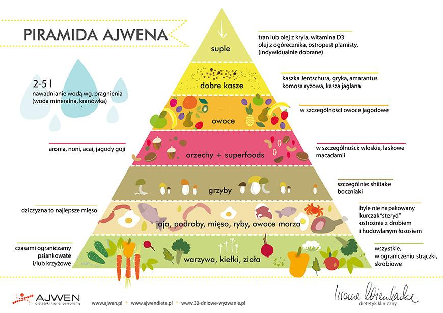 piramida-ajwen